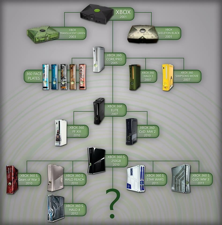 Microsoft Xbox Timeline