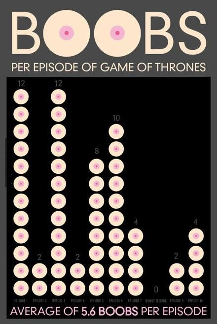 Game Of Thrones Season one BooBs Chart.