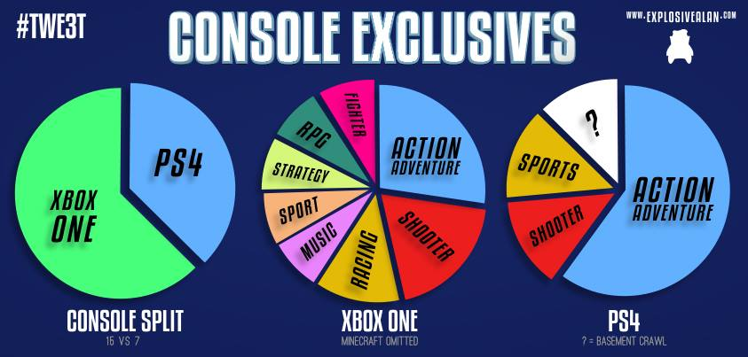 Here's a handy pie chart comparing the exclusive titles split by console.