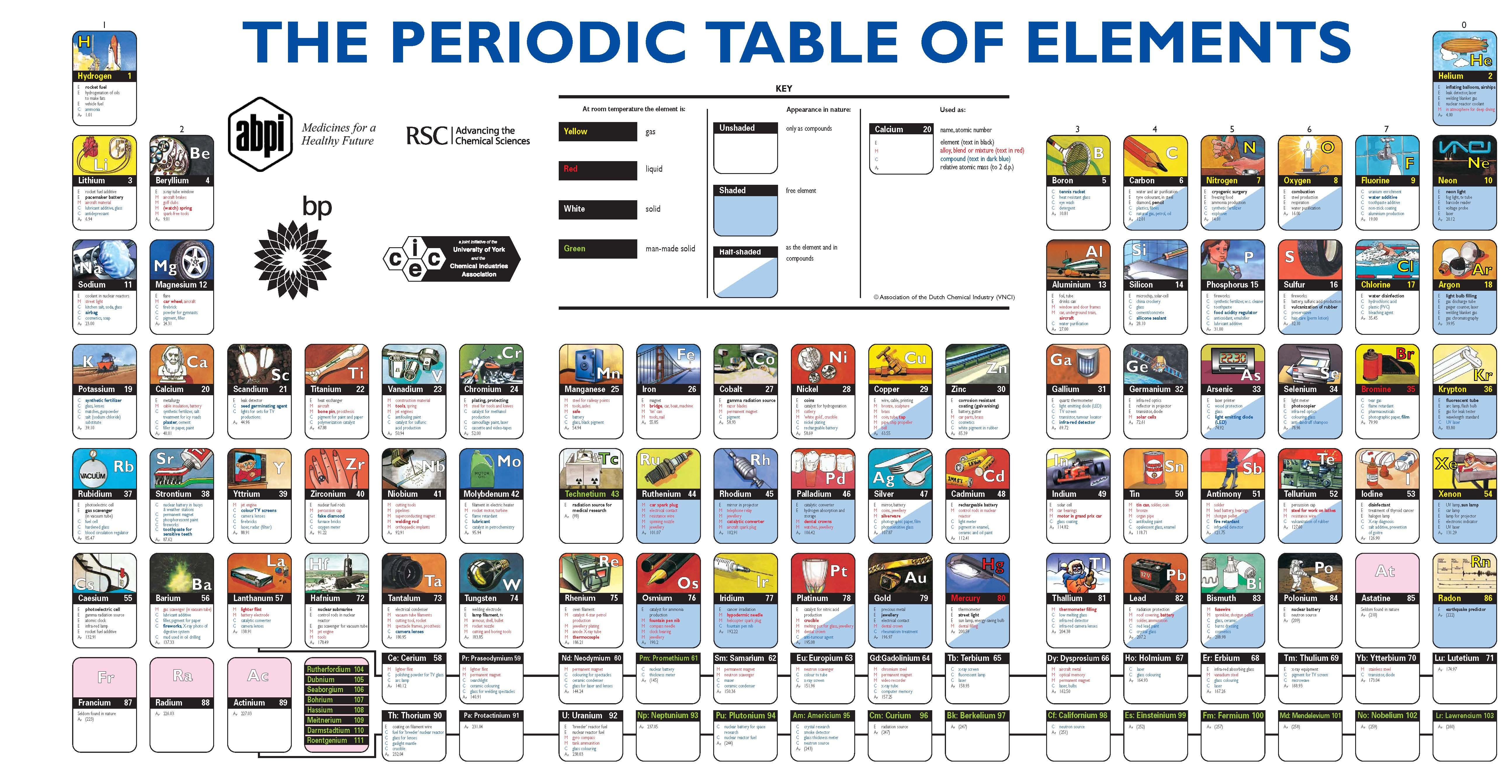 Picture imp periodic table transparent aluminium user rating gamestrikefo Choice Image