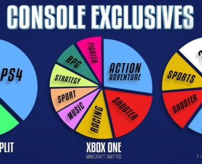 Xbox One vs PS4: Games, Exclusives and Day One Titles