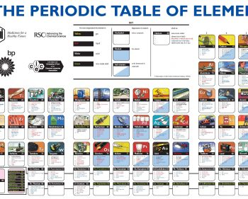 Picture Imp: Periodic Table