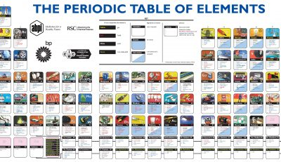 Picture Imp: Periodic Table